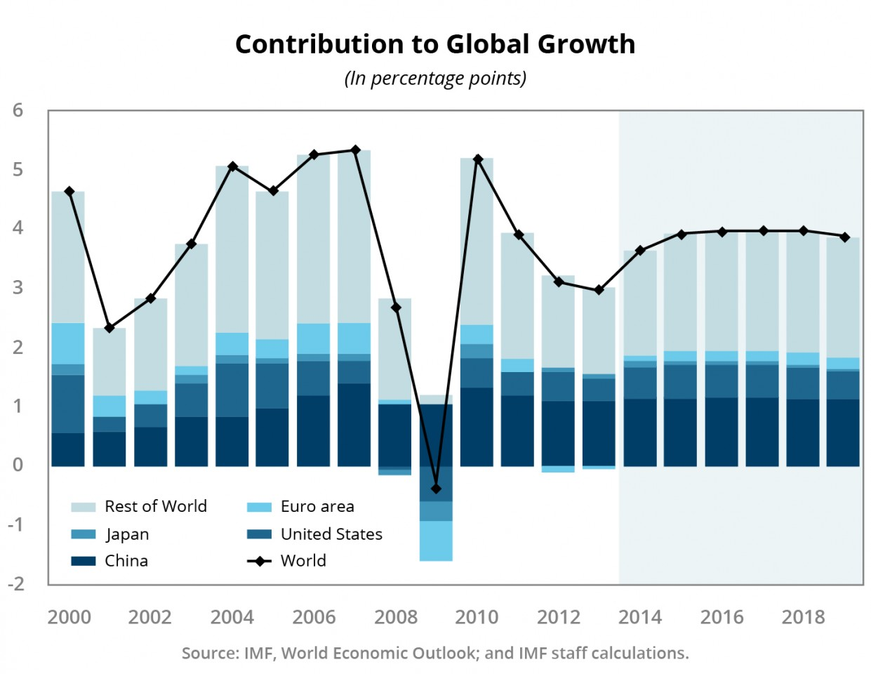 Figure 2: Contribution to global growth