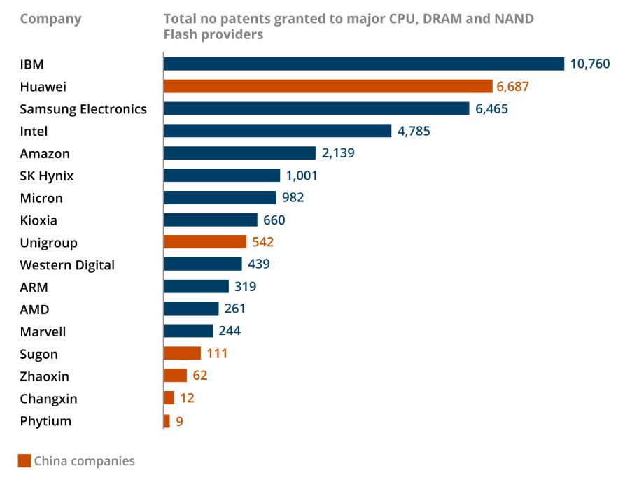 total patents