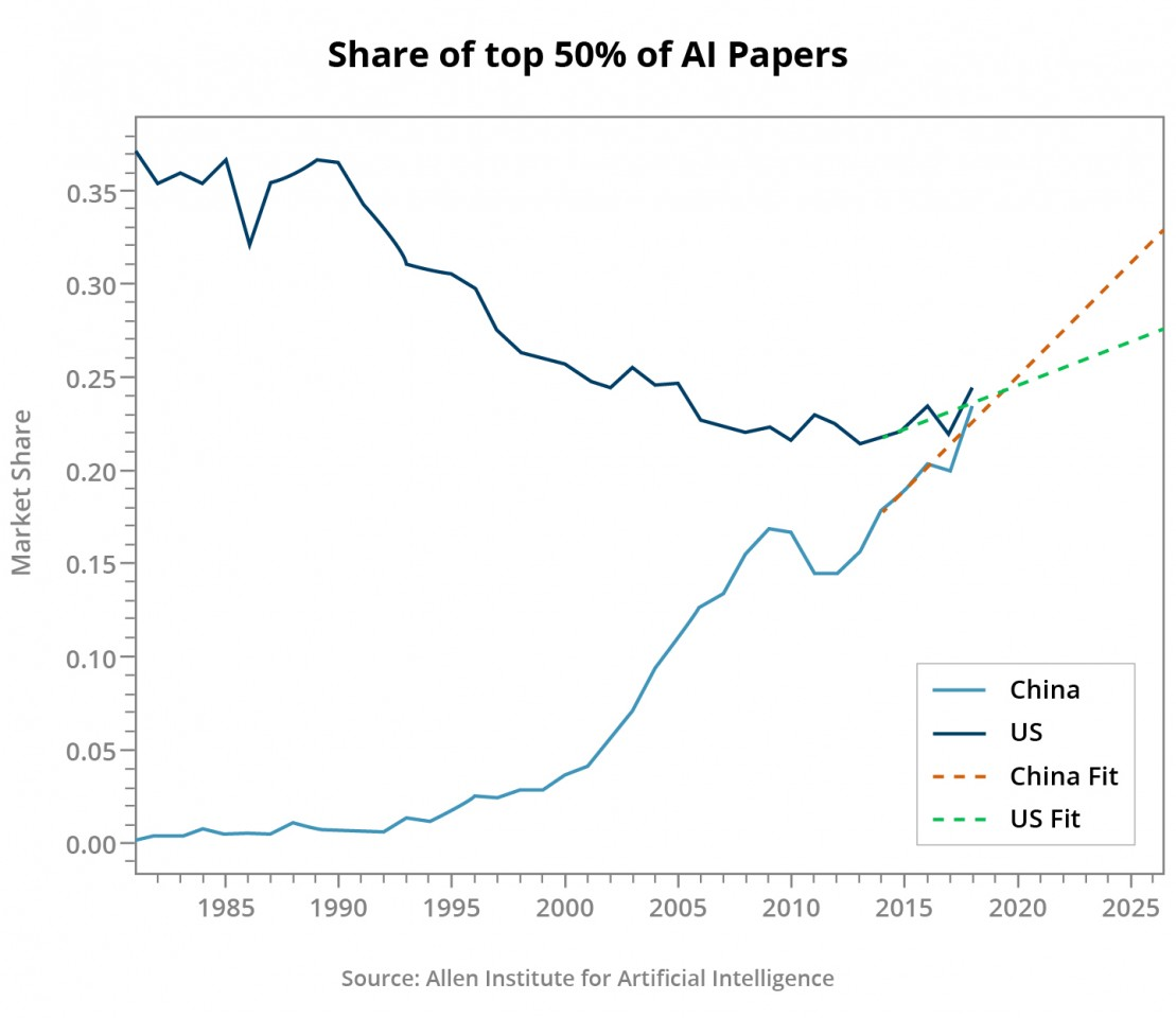 Figure 10: Share of top 50% of AI papers