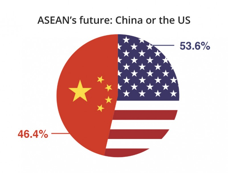 Votes are split between China and the US if respondents have to choose between the two. (Reproduced by Jace Yip with permission from ASEAN Studies Centre at ISEAS-Yusof Ishak Institute)